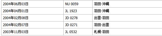 JAL生涯フライト記録