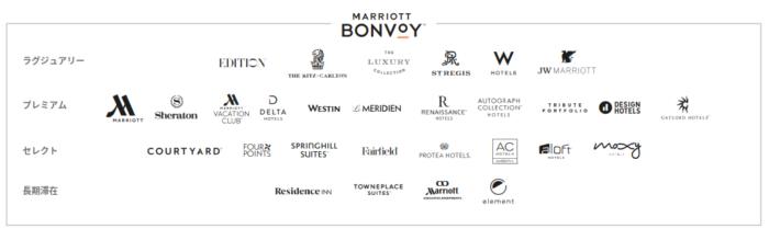 マリオットボンヴォイのホテルカテゴリー